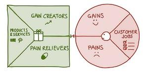 value-proposition-canvas