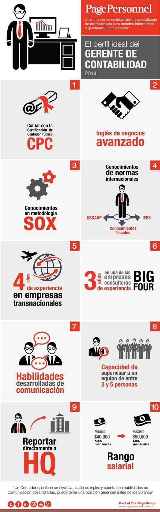16 inforgafia_perfil_ideal_gerente_contabilidad