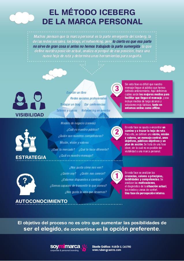 iceberg-de-la-marca-personal-infografia