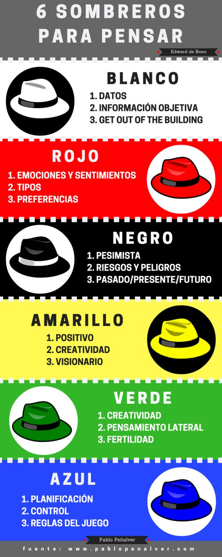 12-6-sombreros-para-pensar