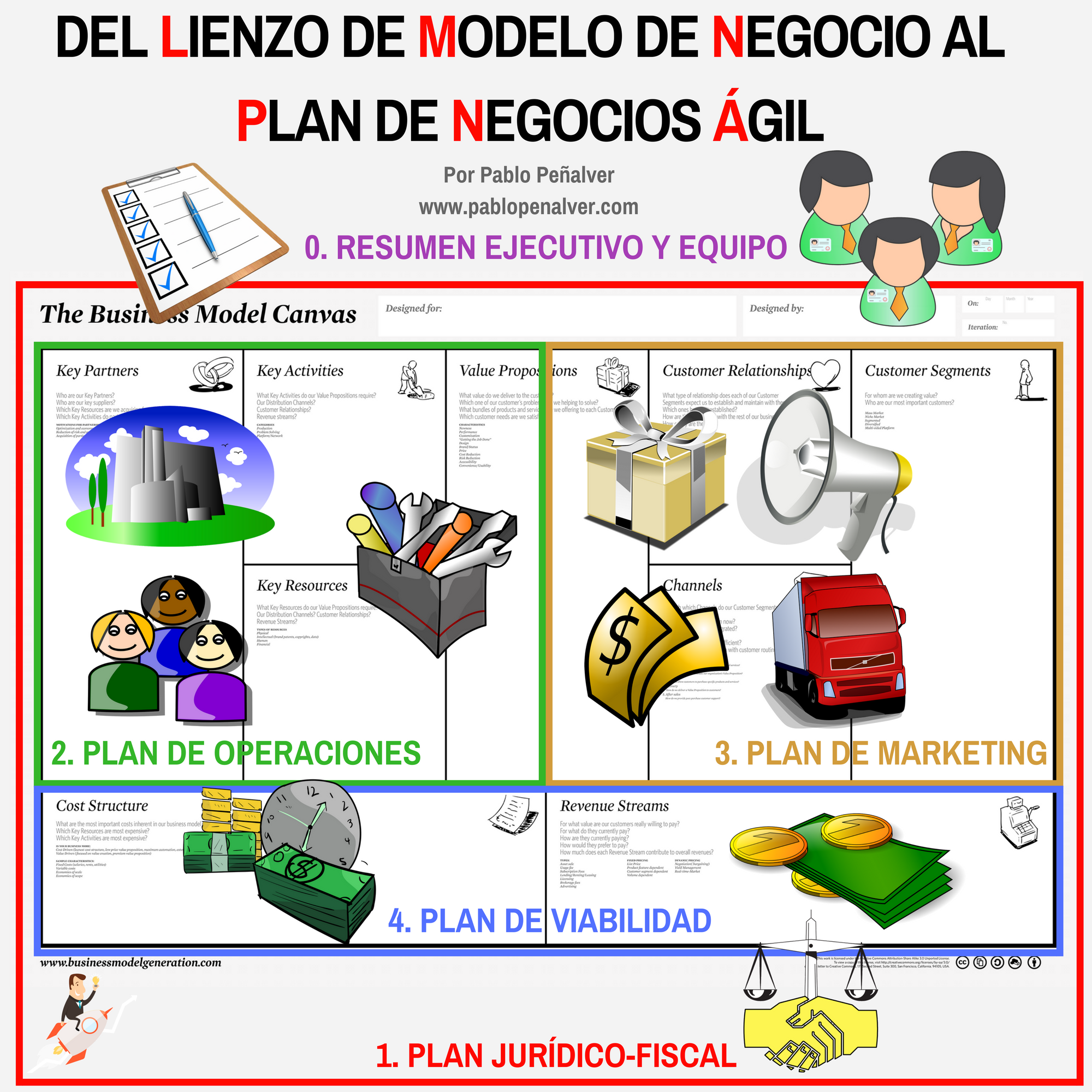 Modelo de plan de empresa esquema plan de negocio blog del for Plan de negocios ejemplo pdf